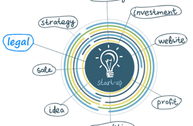Afinal, o que é Direito das Startups?